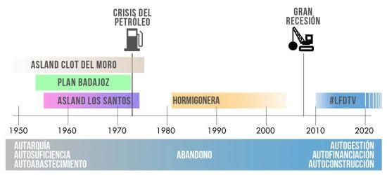 gráfico_evoluciónhistórica